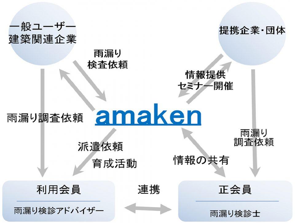 アマケンのネットワークシステム